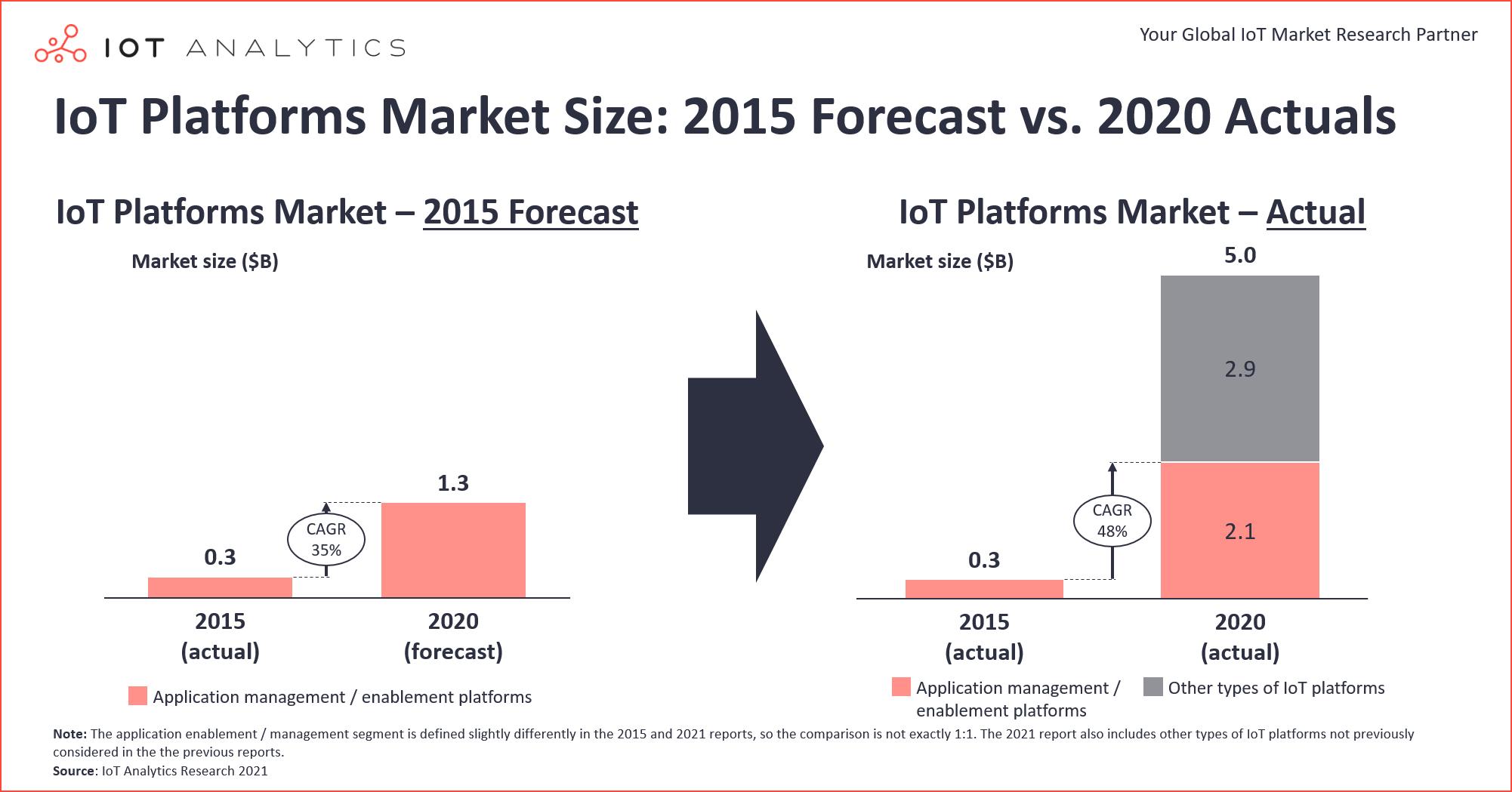 IoT Platforms Market Size - 2015 Forecast vs 2020 Actuals