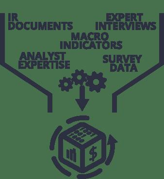 IoT Spending - Funnel