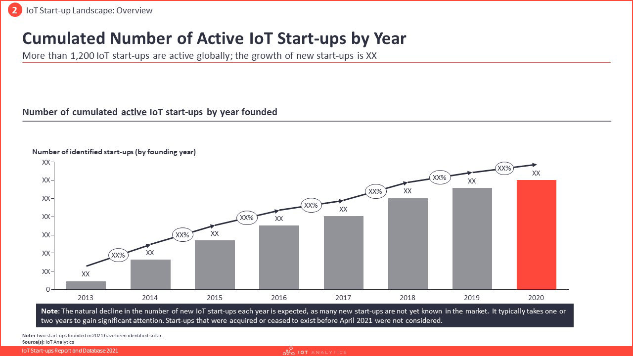 IoT Start-ups Report and Database 2021 - Cumulated number of active IoT startups by year