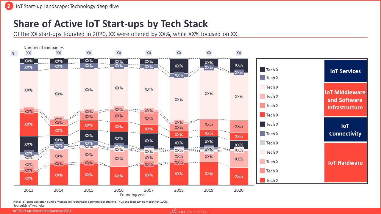 IoT Start-ups Report and Database 2021 - Share of active IoT Startups by tech stack
