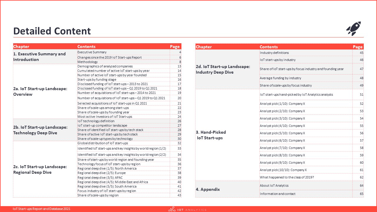 IoT Start-ups Report and Database 2021 - Table of contents