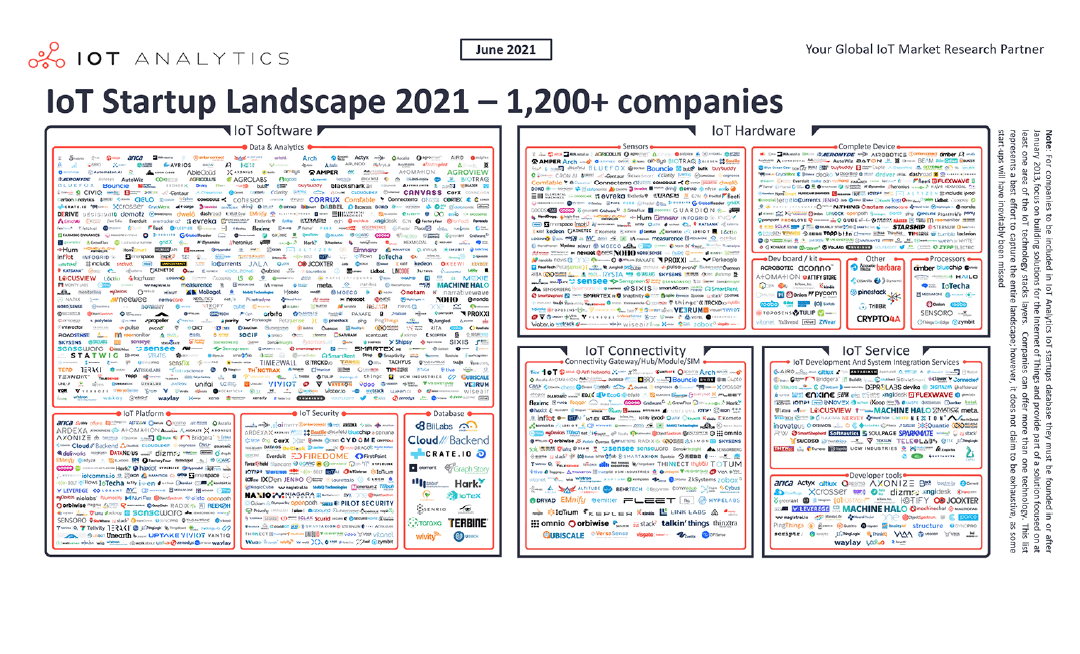 The 1,200 IoT companies that are creating the connected world of the future – IoT Startup Landscape 2021