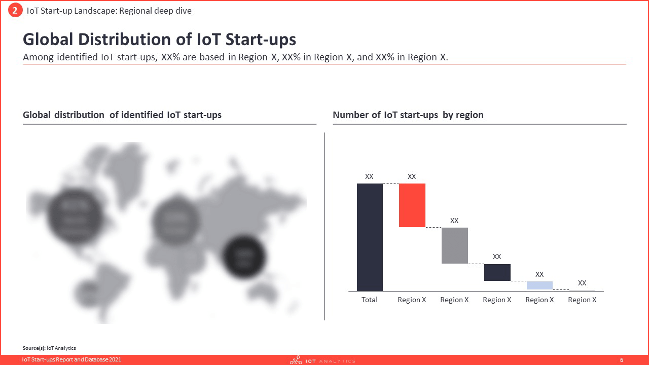 IoT Startups Report and Database 2021 - Global distribution of IoT Startups