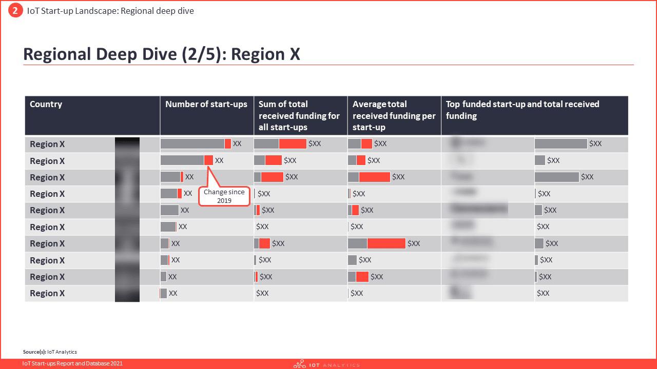 IoT Startups Report and Database 2021 - Regional deep-dive