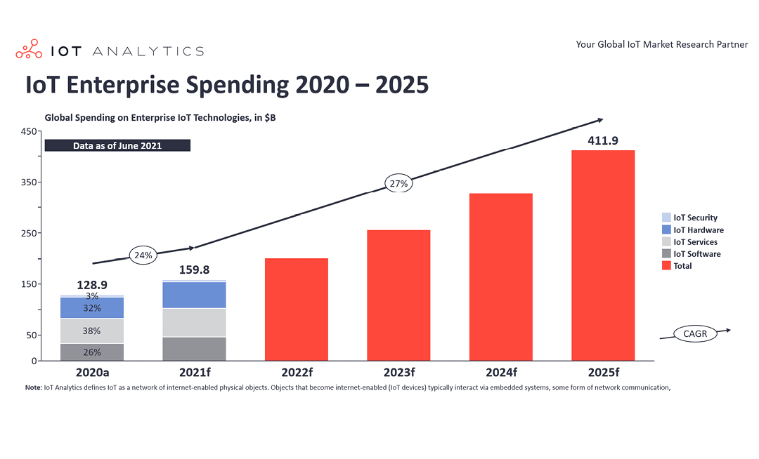 Global IoT spending to grow 24% in 2021, led by investments in IoT software and IoT security
