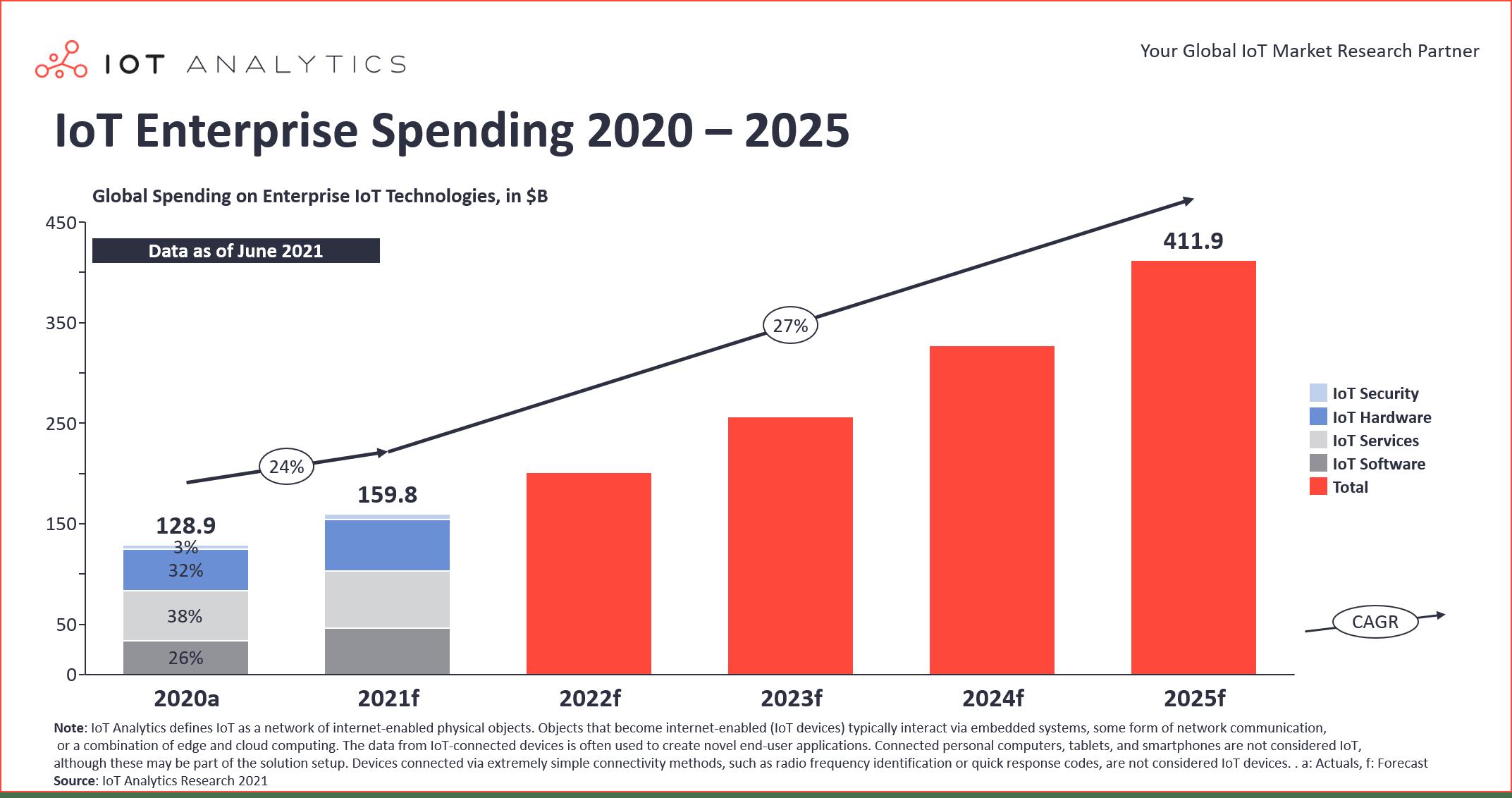 2021 IoT Spending - IoT Enterprise Spending 2020-2025