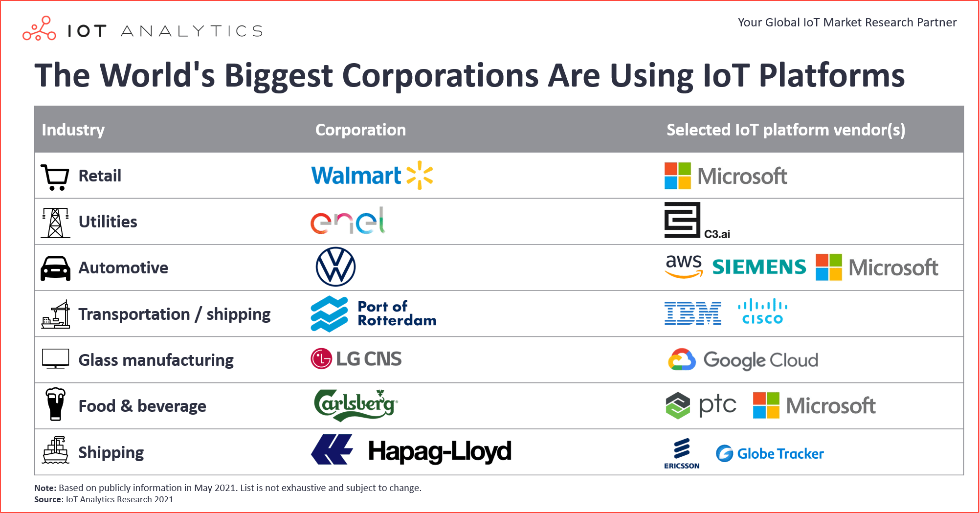 Worlds Biggest Corporations Are Using Platforms