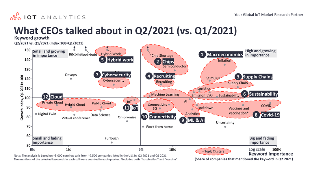 What CEOs talked about in Q2 of 2021: Inflation, chip shortage, and recruiting