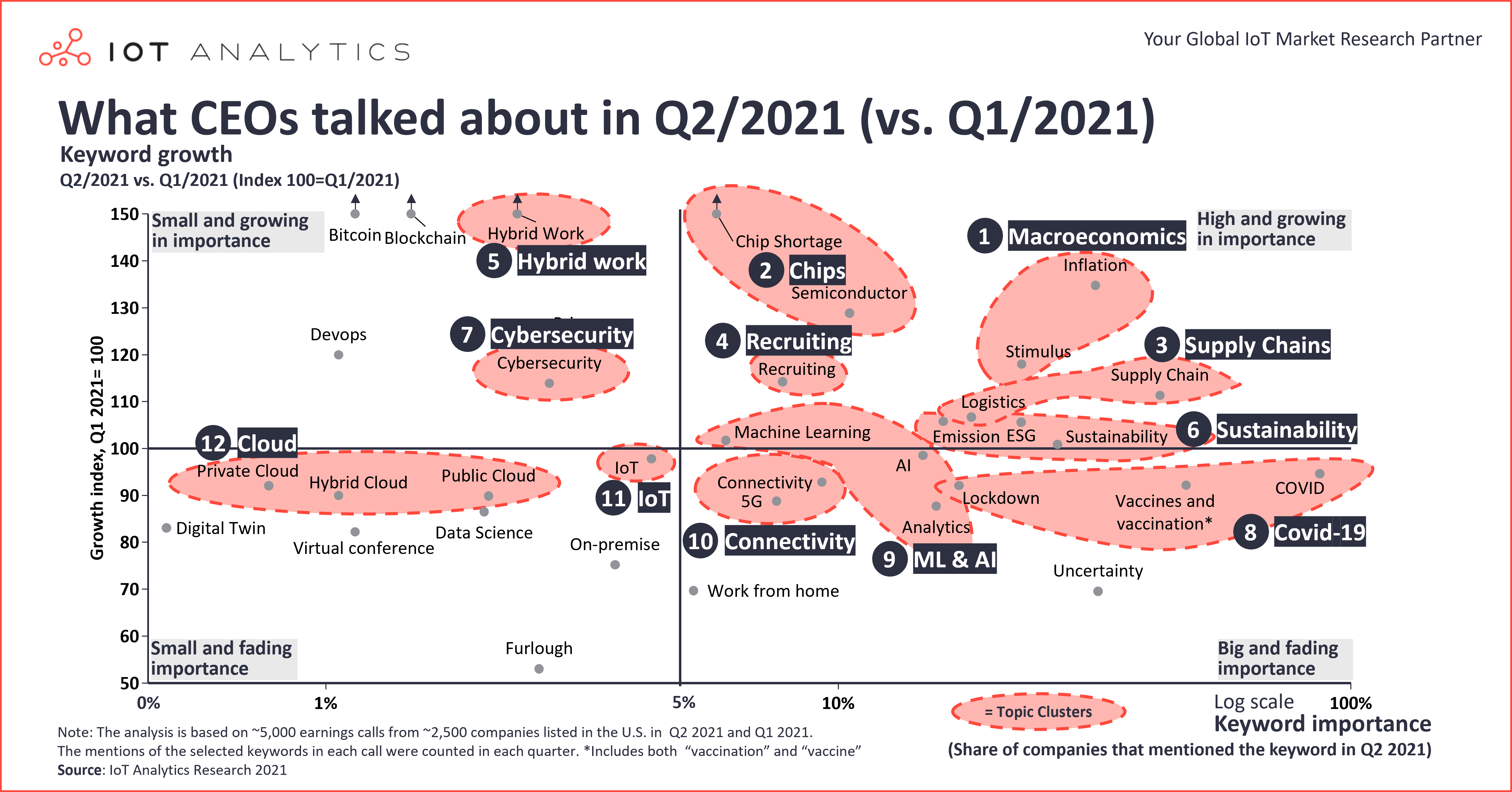 What CEOs Talked About in Q2 2021