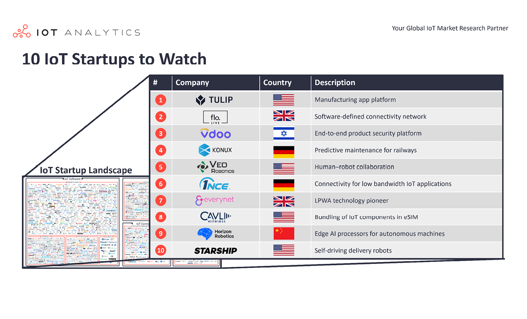 10 IoT Startups to Watch