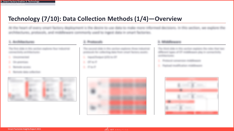 Smart Factories Insights Report 2021 - Data Collection Methods-min