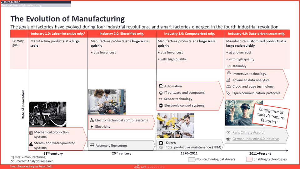 Smart Factories Insights Report 2021 - Evolution of Manufacturing-min