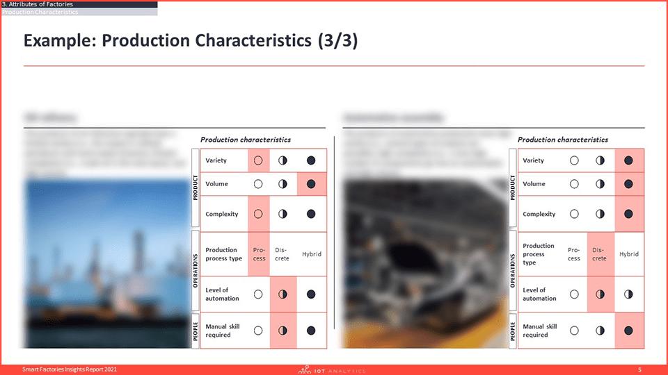 Smart Factories Insights Report 2021 - Production Characteristics-min
