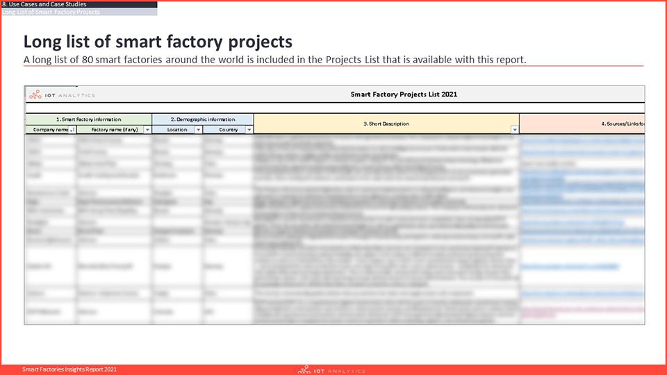 Smart Factories Insights Report 2021 - Projects List-min