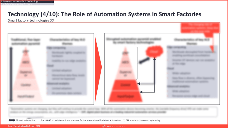 Smart Factories Insights Report 2021 - Role of Automation Systems-min