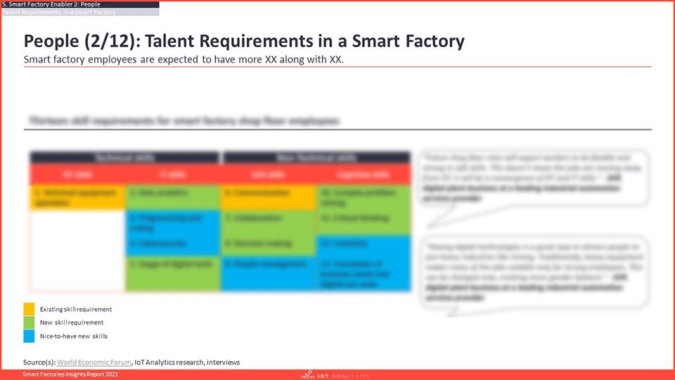 Smart Factories Insights Report 2021 - Talent Requirements-min