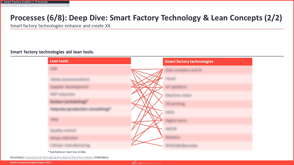 Smart Factories Insights Report 2021 - Technology and Lean Concepts-min