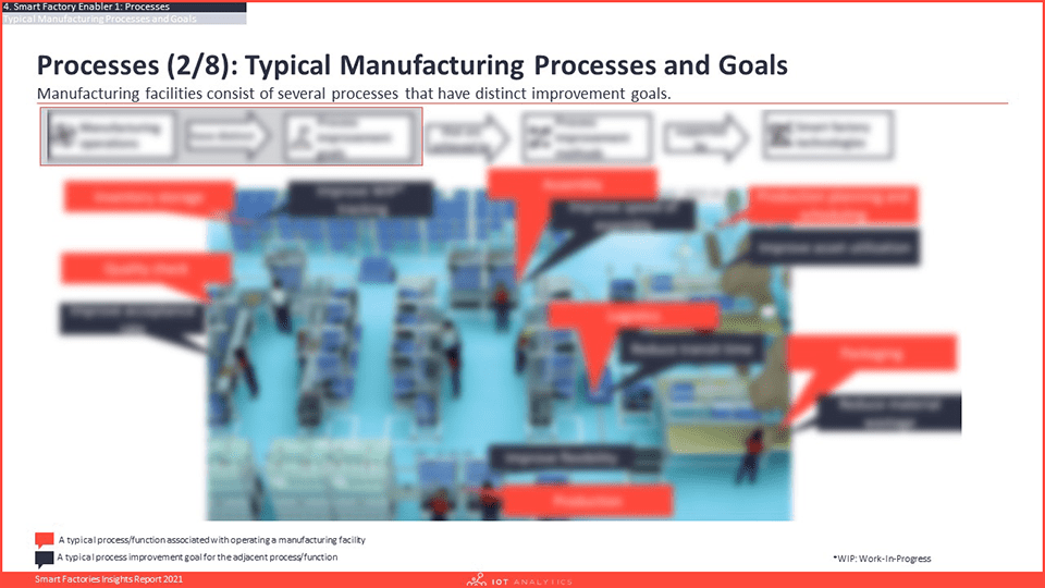 Smart Factories Insights Report 2021 - Typical Manufacturing Processes and Goals-min