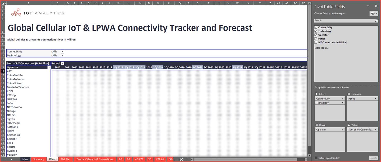 Cellular IoT LPWA Market Tracker Q3 2021 - Pivot