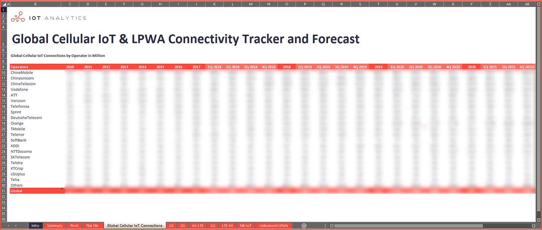 Cellular IoT LPWA Market Tracker Q3 2021 - Top 20 operators