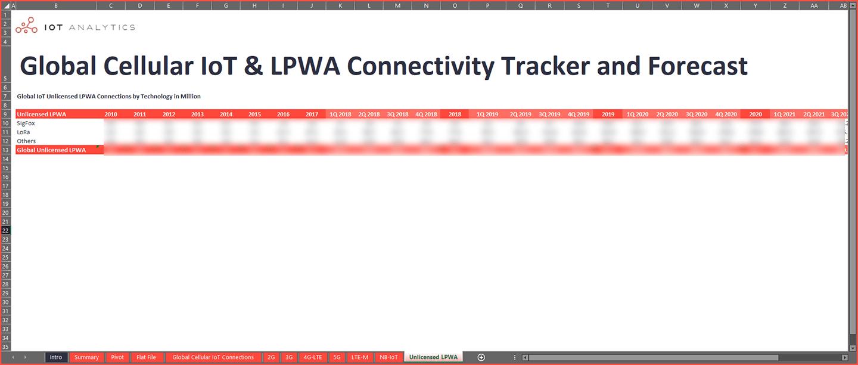 Cellular IoT LPWA Market Tracker Q3 2021 - Unlicensed LPWA