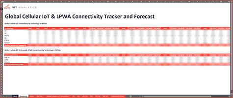 Cellular IoT LPWA Tracker Q3 2021 - Cover thumb v2-min