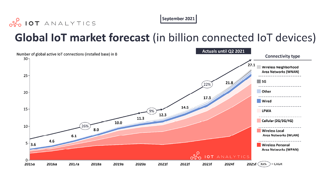 State of IoT 2021: Number of connected IoT devices growing 9% to 12.3 billion globally, cellular IoT now surpassing 2 billion
