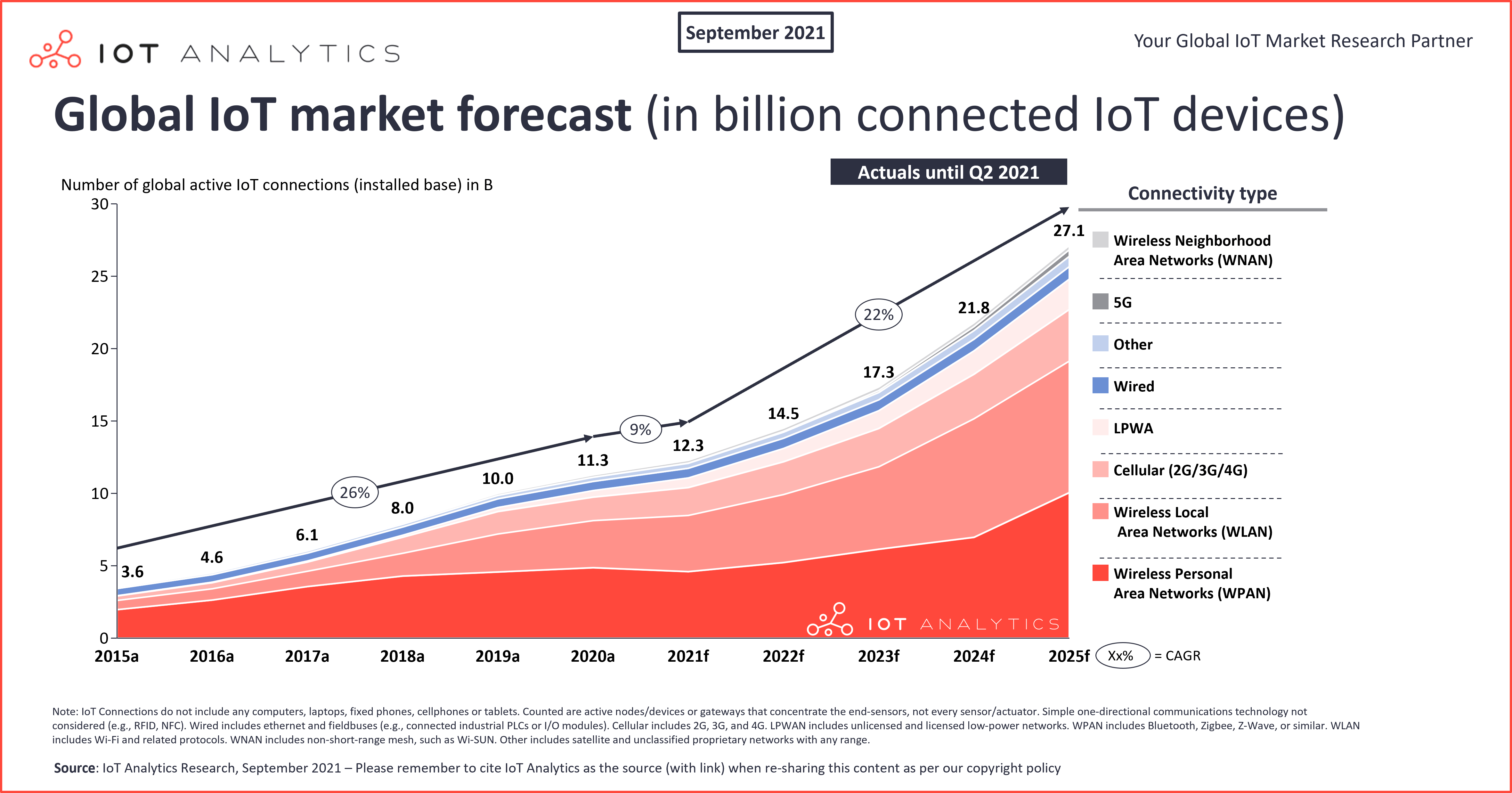 Global IoT Market forecast in billion connected iot devices