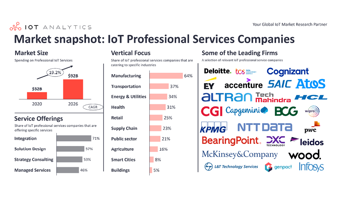 IoT integrators: The secret backbone of the IoT – Insights from 700+ companies providing professional IoT services