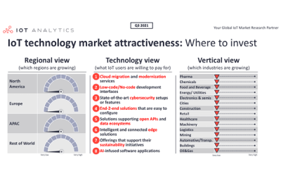 IoT technology market attractiveness v3 - feat image