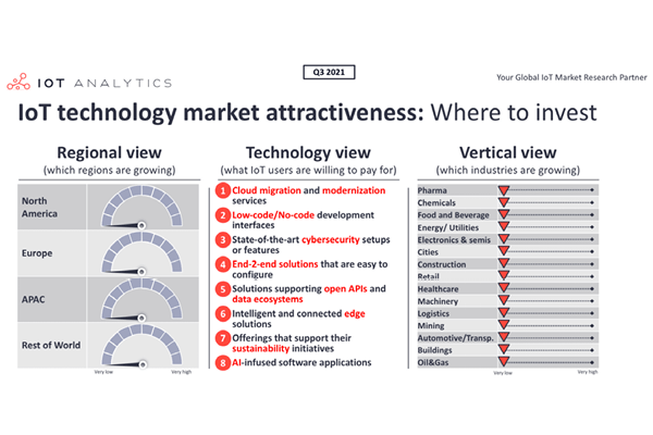 IoT technology market attractiveness: Where to invest going into 2022