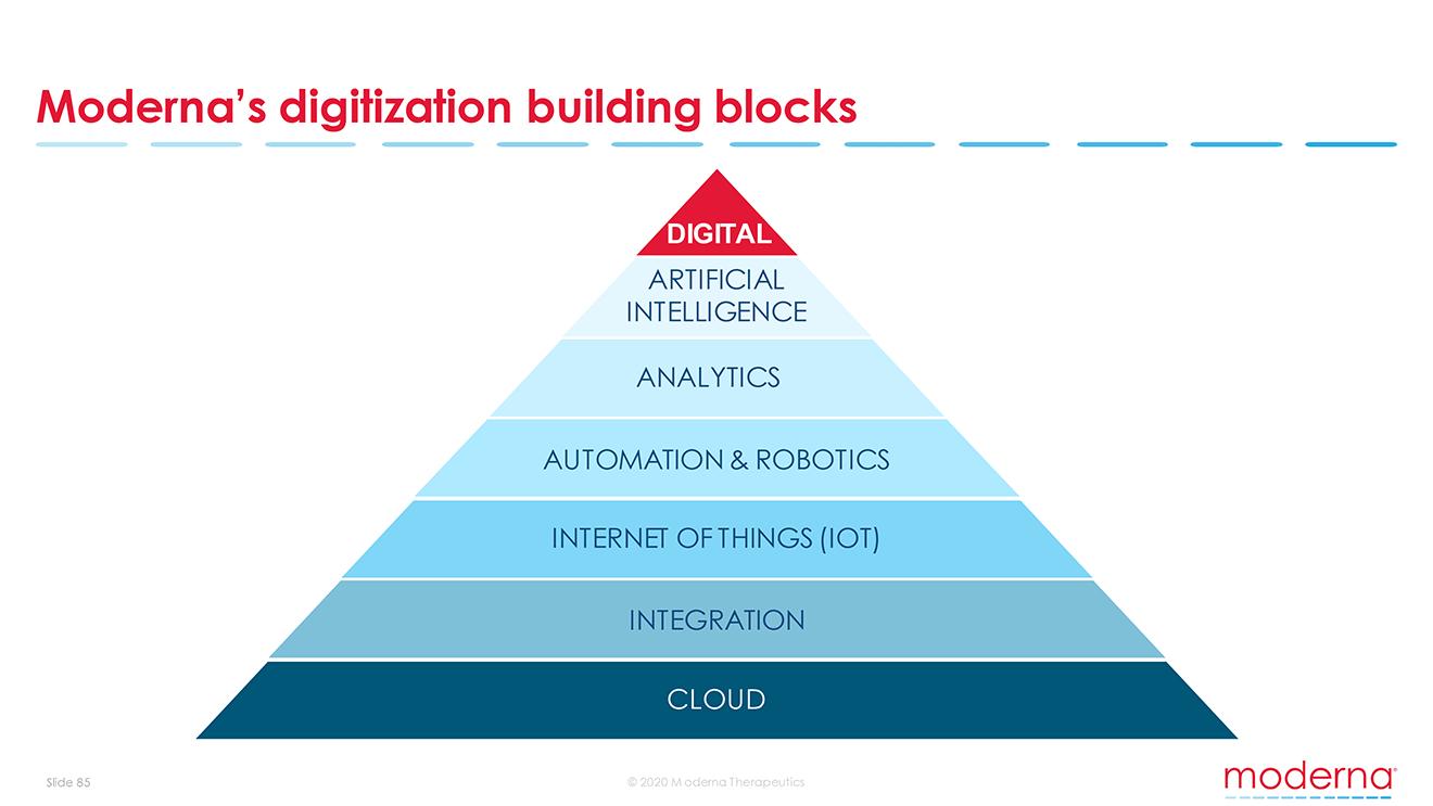 Modernas digitization building block