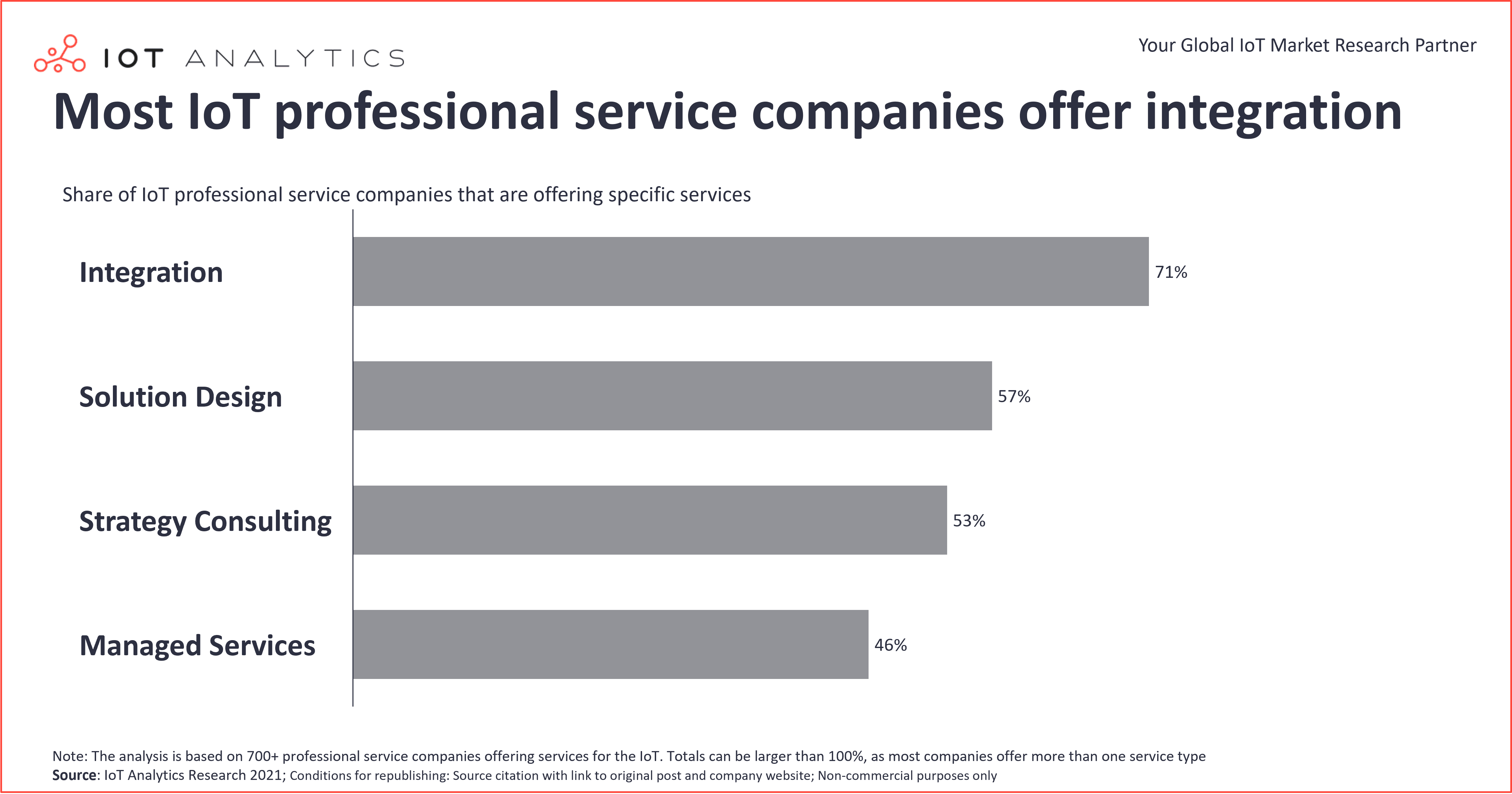 Most IoT professional service companies offer integration