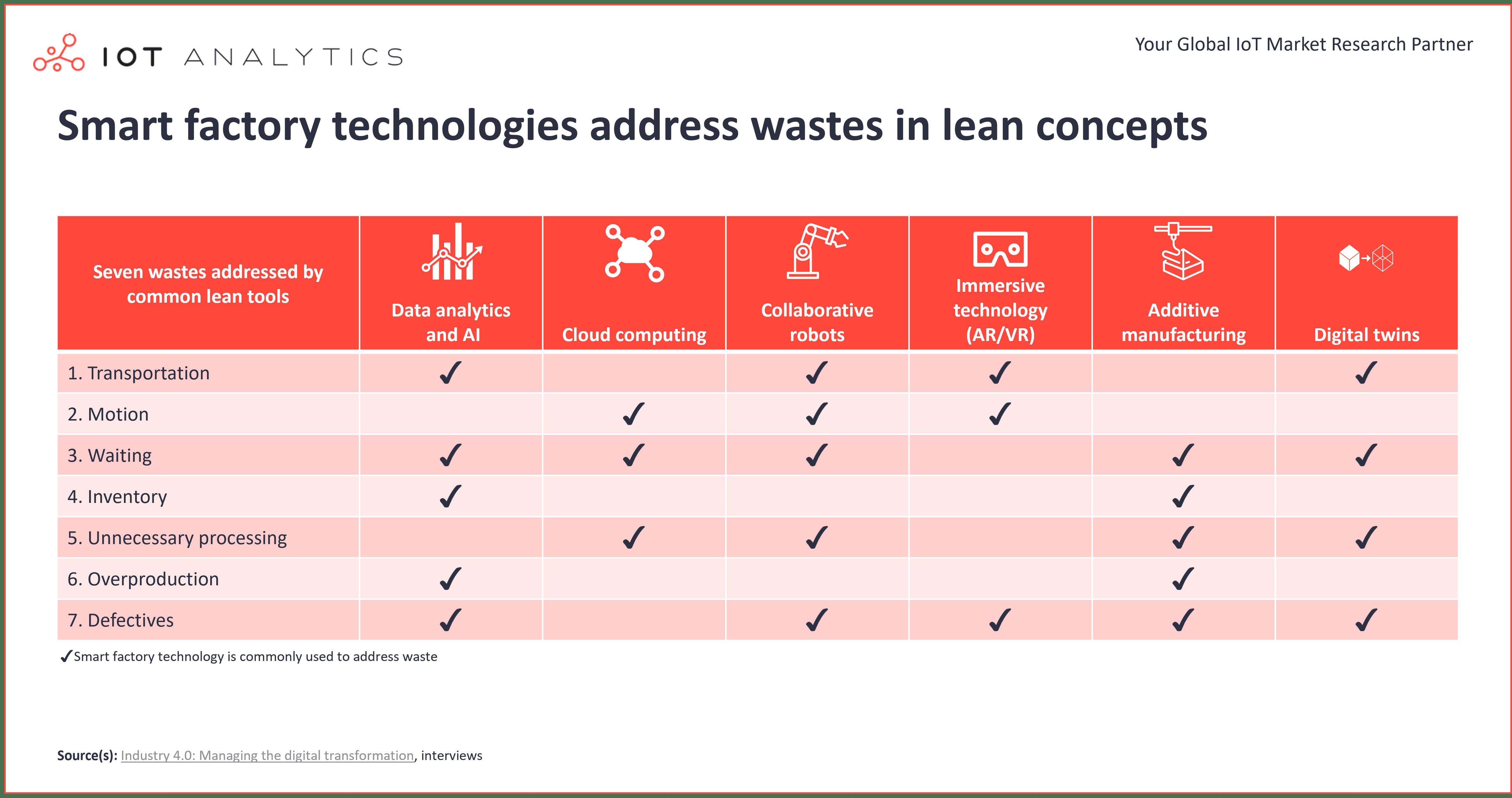 as tecnologias de fábrica inteligentes tratam dos resíduos conceito enxuto