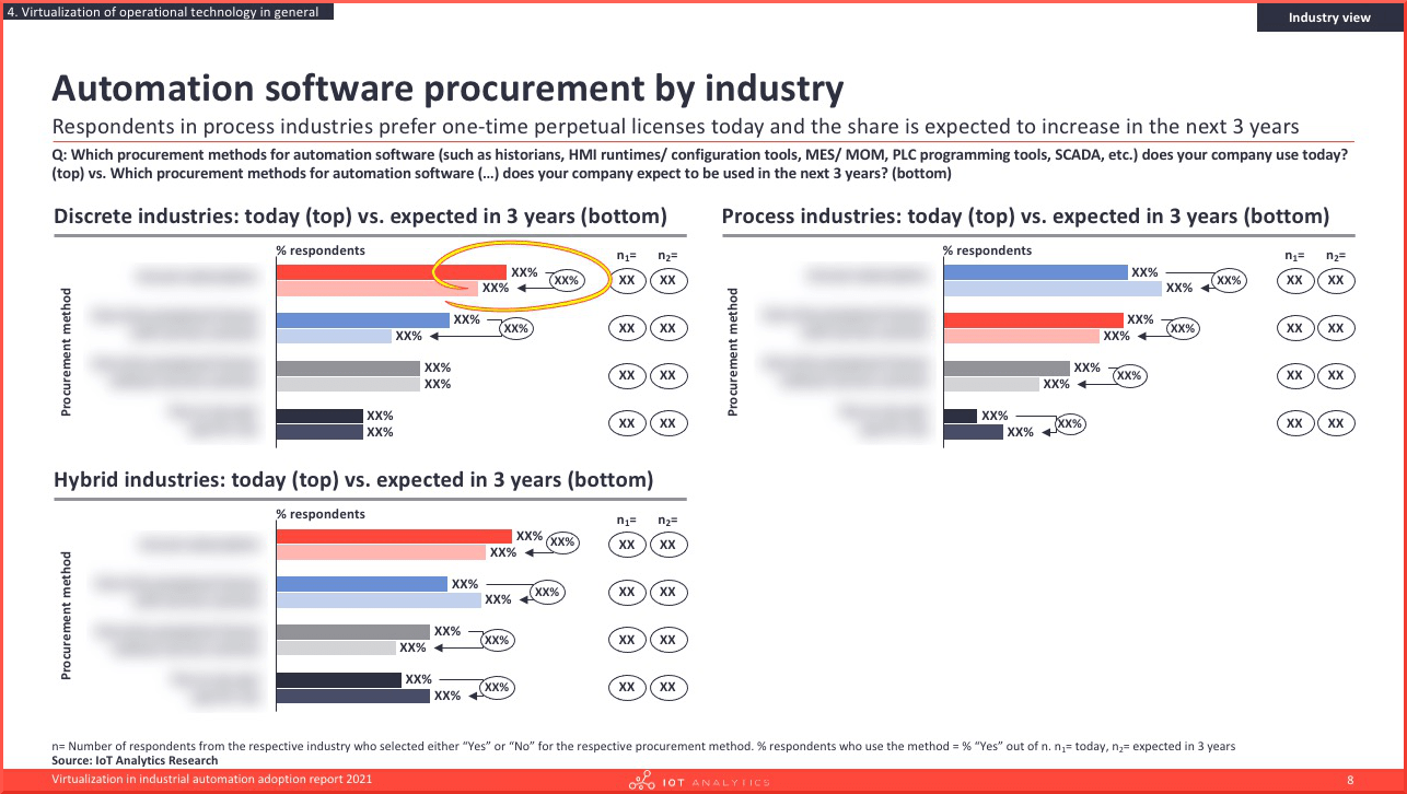 Virtualization in industrial automation adoption report 2021 - Automation software procurement by industry-min