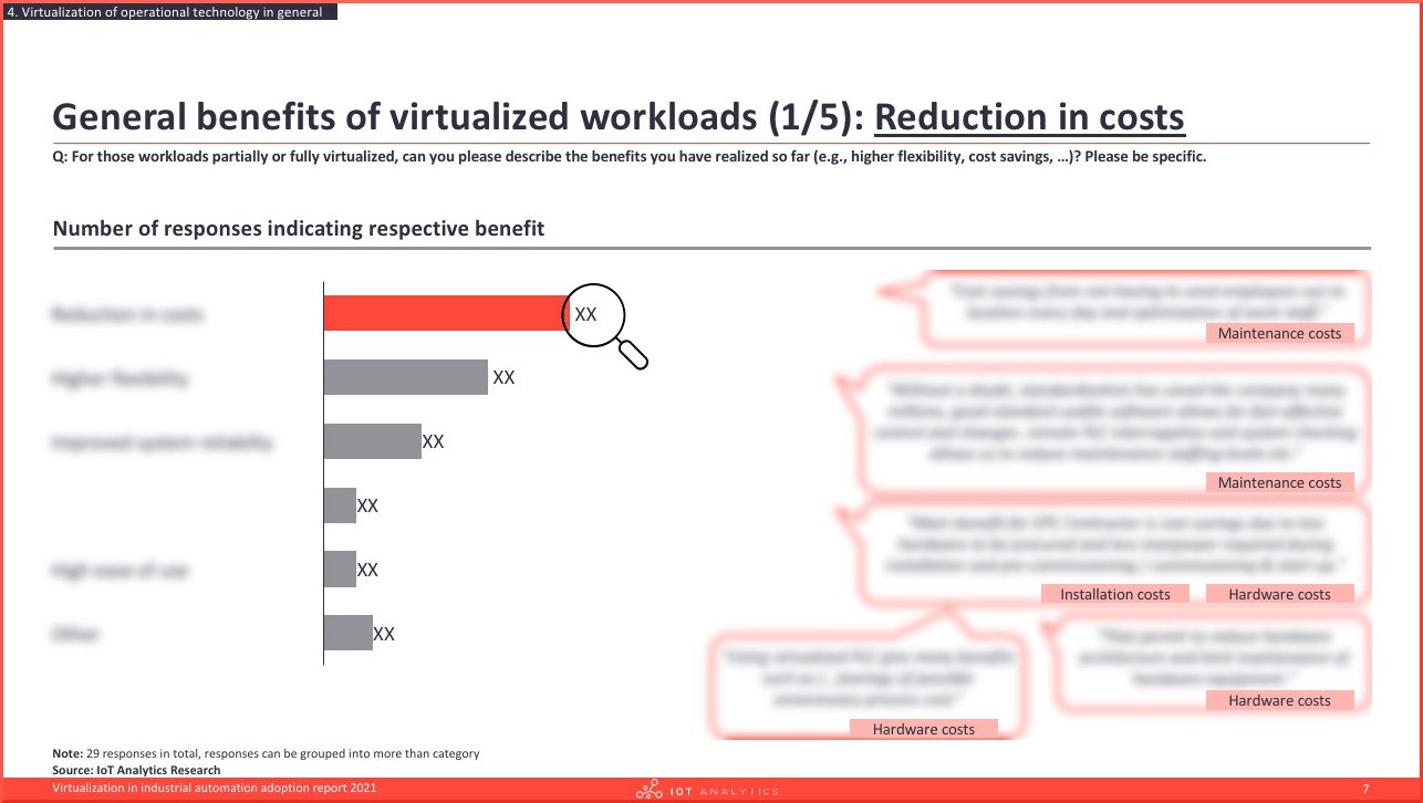 Virtualization in industrial automation adoption report 2021 - Benefits virtualized workload - cost reduction-min