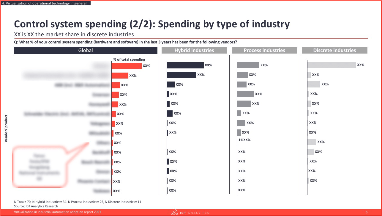 Virtualization in industrial automation adoption report 2021 - Spending by industry-min
