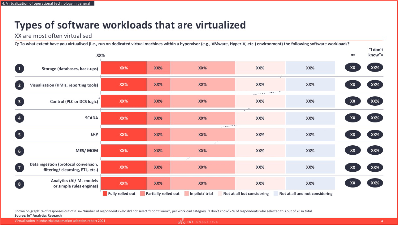 Virtualization in industrial automation adoption report 2021 - Types of software workloads that are virtualized v2-min