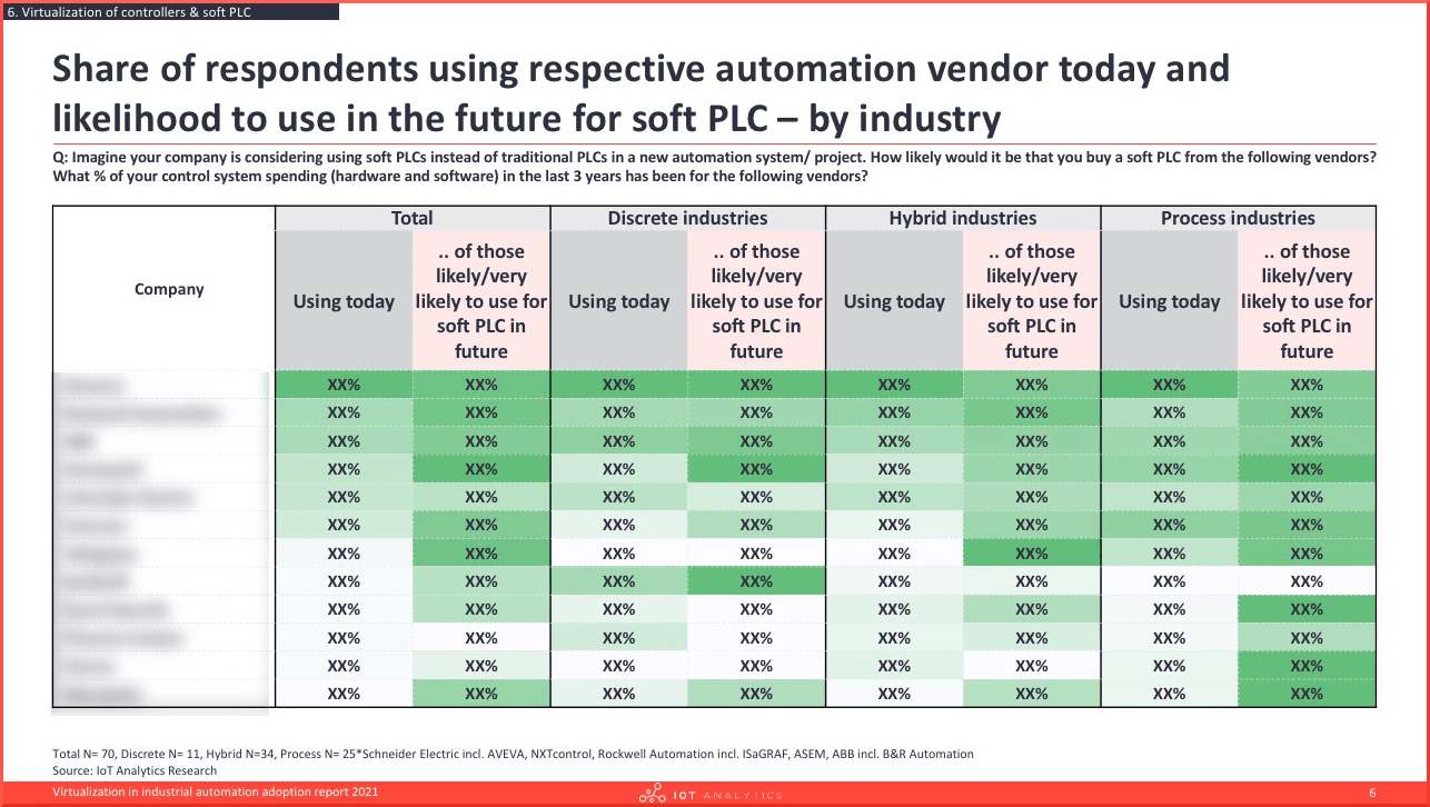 Virtualization in industrial automation adoption report 2021 - Usage automation vendor today and future soft plc-min