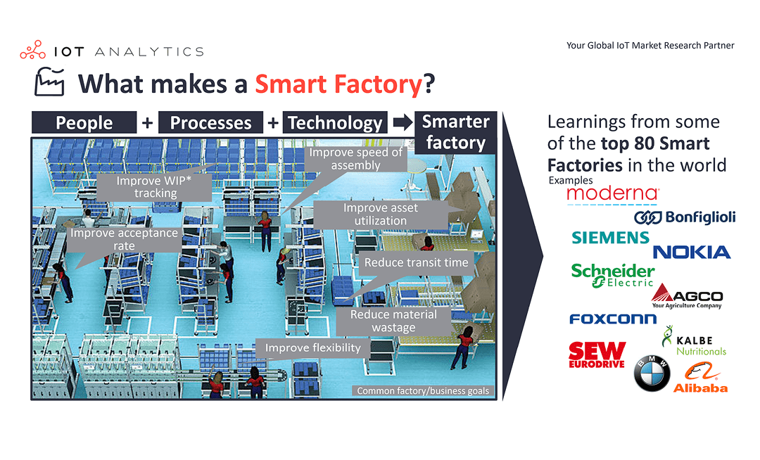What are smart factories? 7 misconceptions and a definition