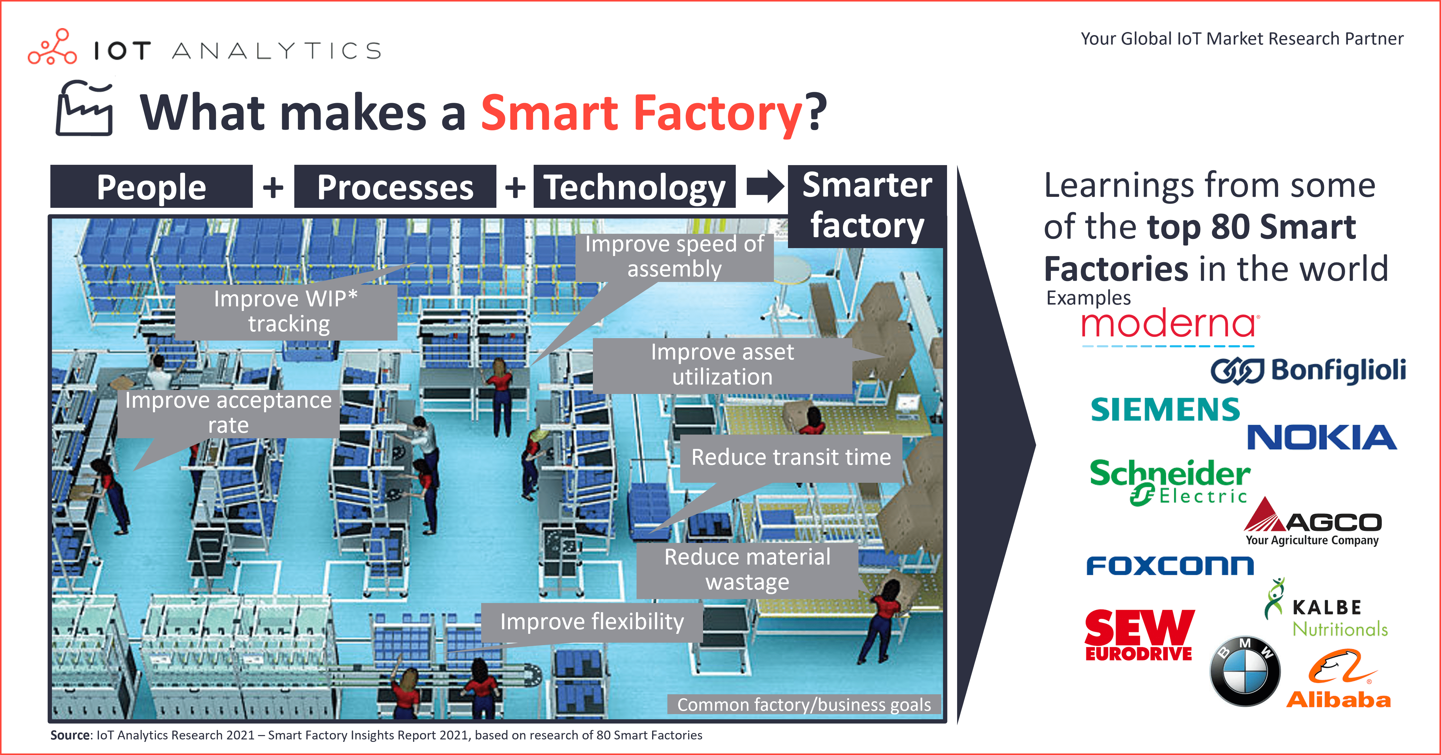 What makes smart factories
