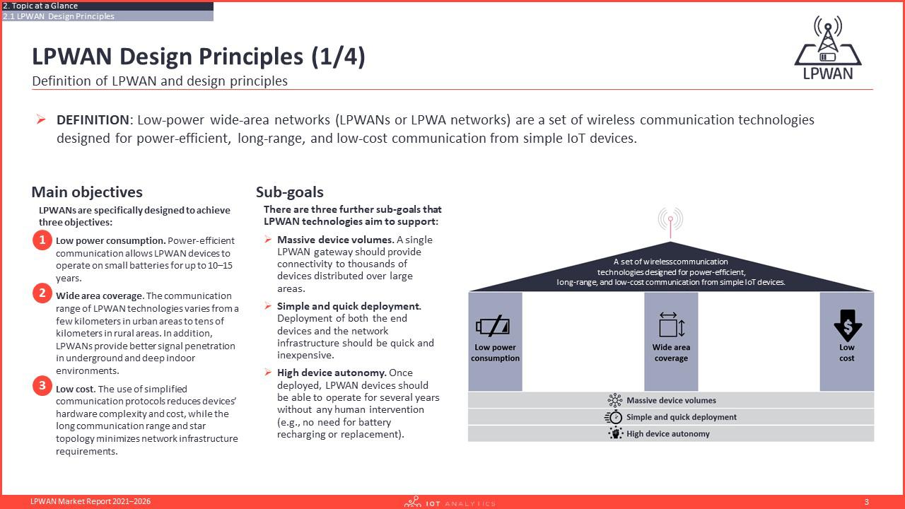LPWAN Market Report 2021–2026 - Definition