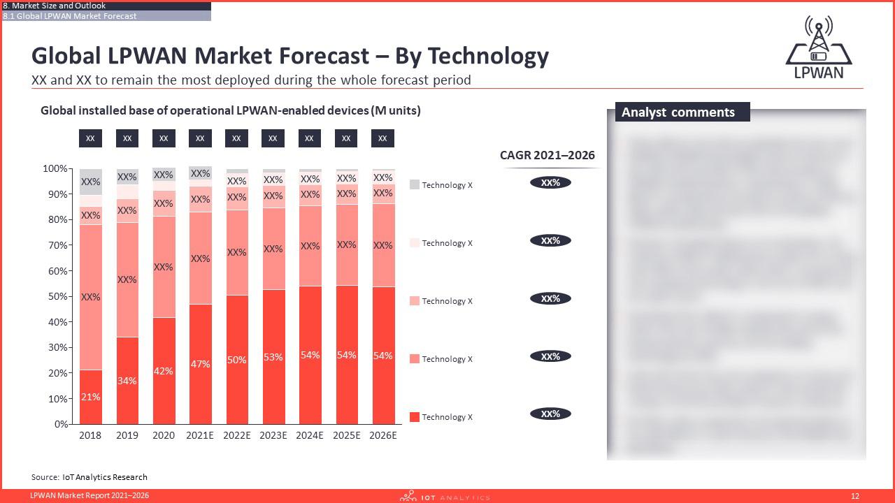 LPWAN Market Report 2021–2026 - Global LPWAN Market forecast by technology