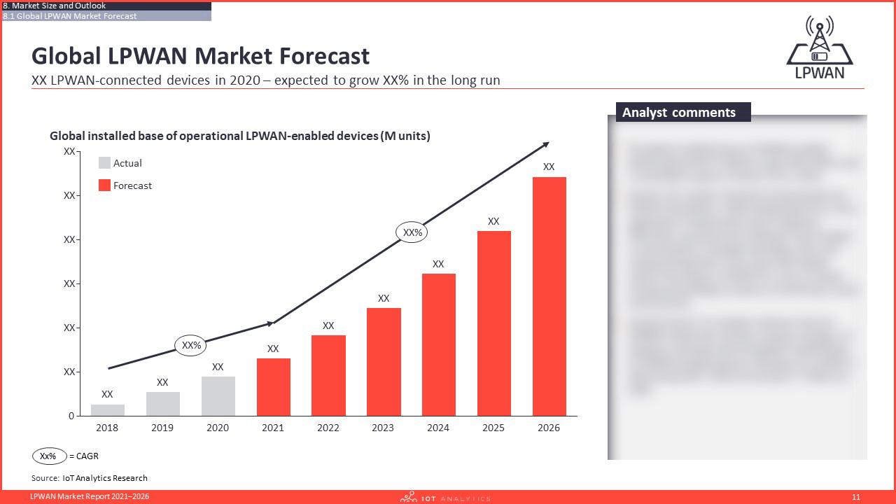 LPWAN Market Report 2021–2026 - Global LPWAN Market forecast