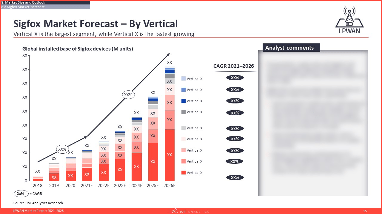 LPWAN Market Report 2021–2026 - LPWAN Technology Market forecast by vertical