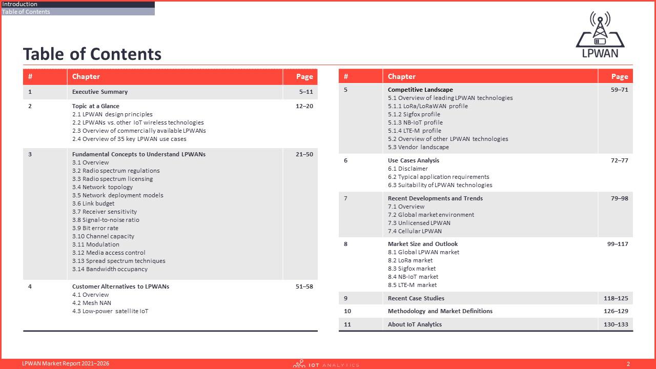 LPWAN Market Report 2021–2026 - Table of contents