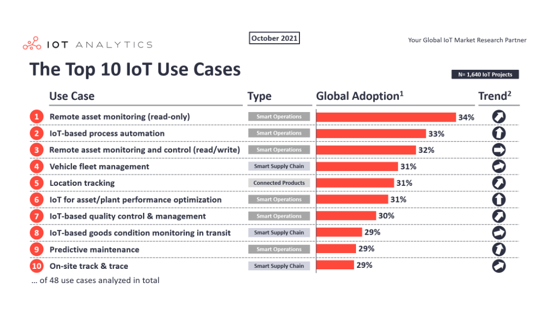 The top 10 IoT Use Cases