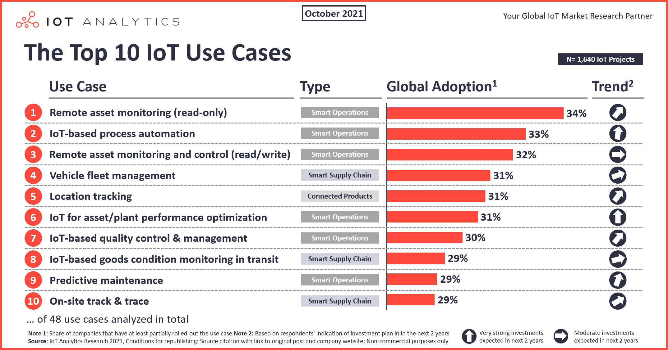 Top 10 IoT Use Cases