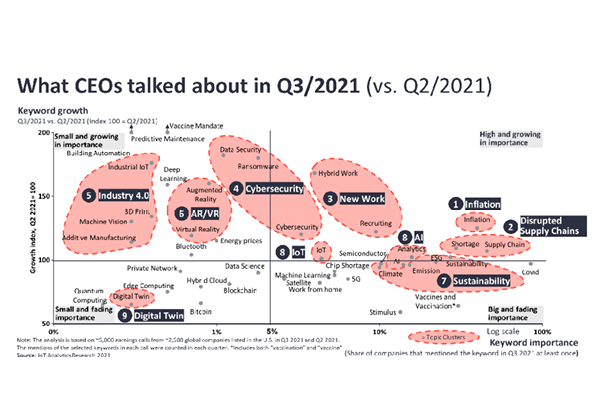What CEOs talked about in Q3/2021: Inflation, supply chain disruptions, and new ways of work