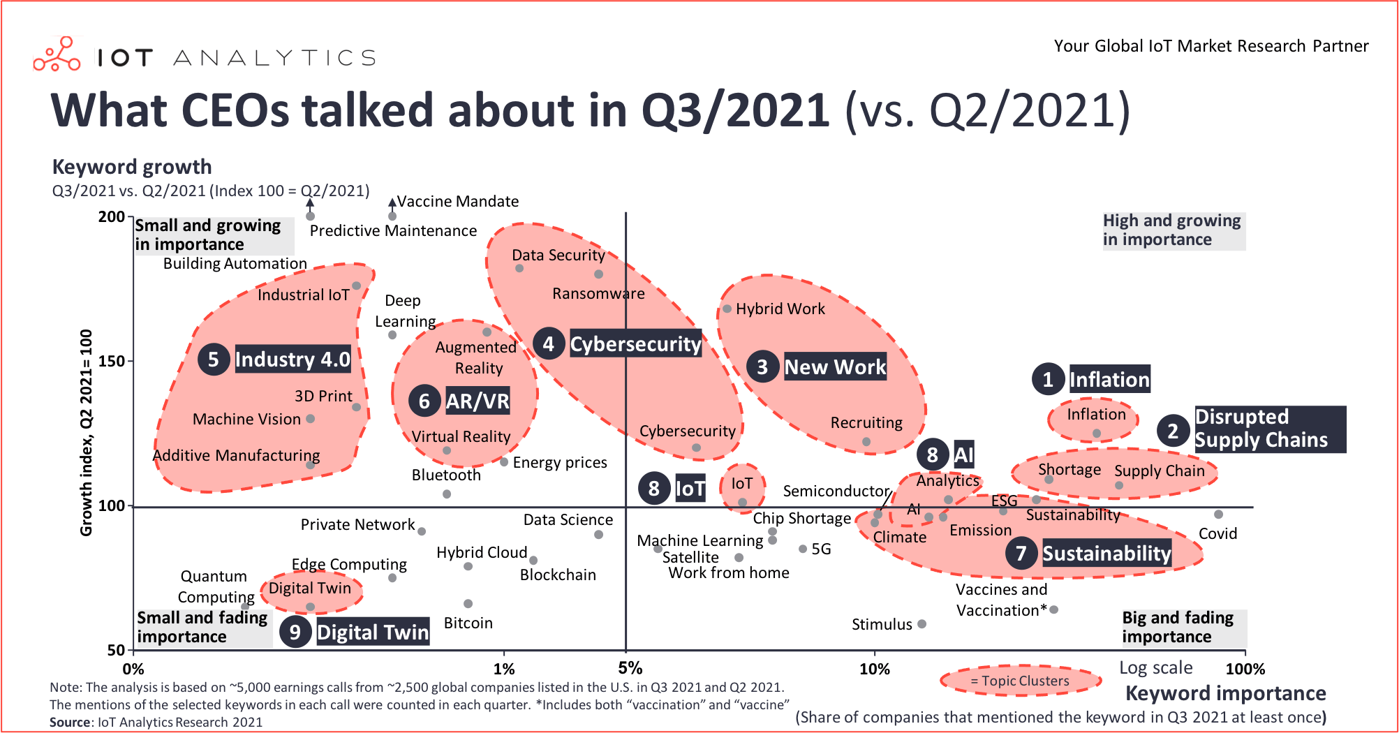 What CEOs talked about Q3 2021